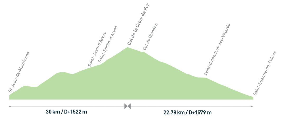 Col de la Croix de Fer 2068m